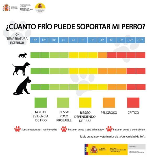 grafico frio perros